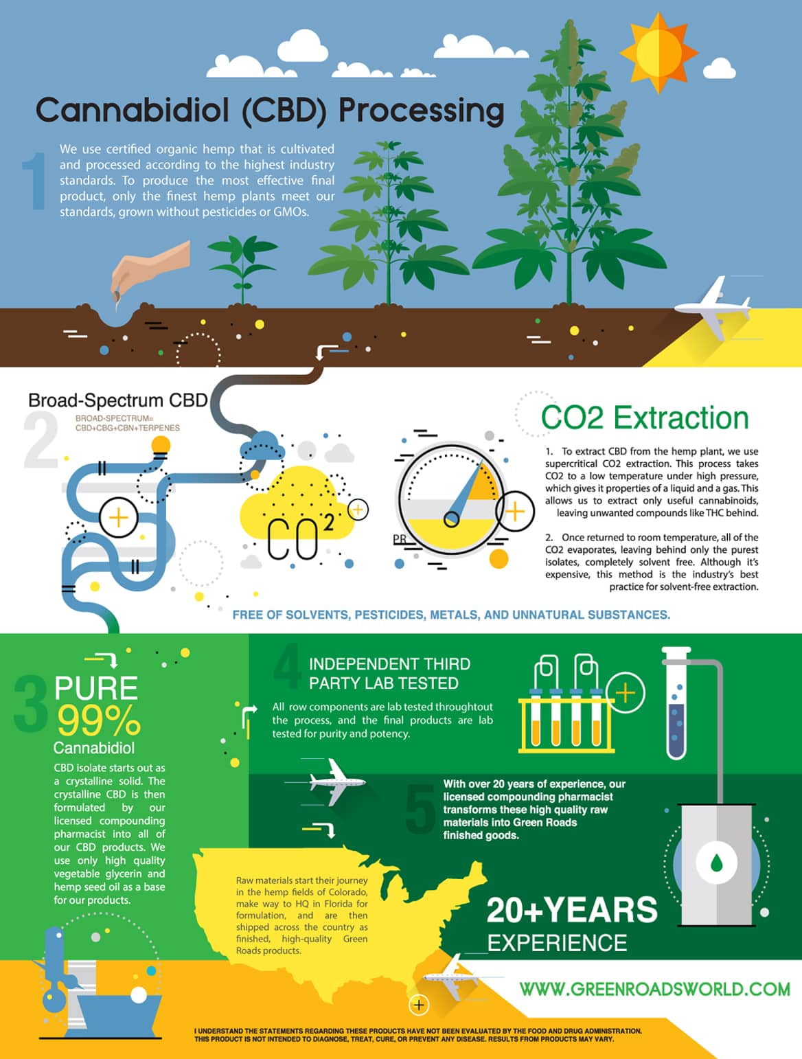 How Our CBD is Made